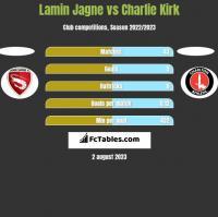 Lamin Jagne vs Charlie Kirk h2h player stats
