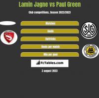 Lamin Jagne vs Paul Green h2h player stats