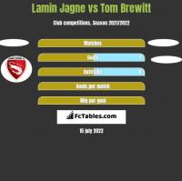Lamin Jagne vs Tom Brewitt h2h player stats