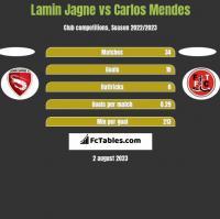 Lamin Jagne vs Carlos Mendes h2h player stats