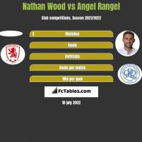 Nathan Wood vs Angel Rangel h2h player stats