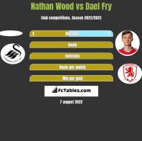 Nathan Wood vs Dael Fry h2h player stats