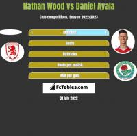 Nathan Wood vs Daniel Ayala h2h player stats