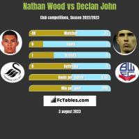 Nathan Wood vs Declan John h2h player stats