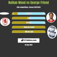 Nathan Wood vs George Friend h2h player stats
