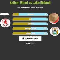 Nathan Wood vs Jake Bidwell h2h player stats