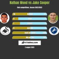 Nathan Wood vs Jake Cooper h2h player stats
