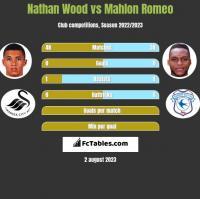 Nathan Wood vs Mahlon Romeo h2h player stats
