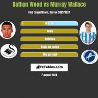 Nathan Wood vs Murray Wallace h2h player stats