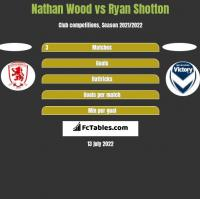 Nathan Wood vs Ryan Shotton h2h player stats