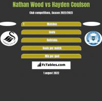 Nathan Wood vs Hayden Coulson h2h player stats