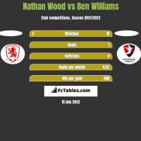 Nathan Wood vs Ben Williams h2h player stats