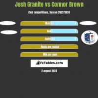 Josh Granite vs Connor Brown h2h player stats