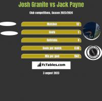 Josh Granite vs Jack Payne h2h player stats