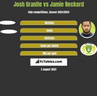 Josh Granite vs Jamie Reckord h2h player stats