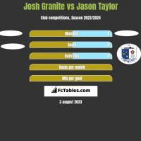 Josh Granite vs Jason Taylor h2h player stats