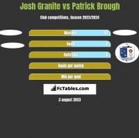 Josh Granite vs Patrick Brough h2h player stats