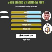 Josh Granite vs Matthew Platt h2h player stats