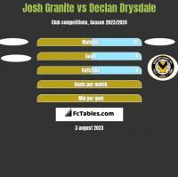 Josh Granite vs Declan Drysdale h2h player stats