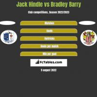 Jack Hindle vs Bradley Barry h2h player stats