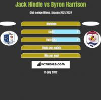 Jack Hindle vs Byron Harrison h2h player stats