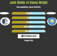 Jack Hindle vs Danny Wright h2h player stats