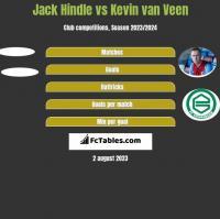 Jack Hindle vs Kevin van Veen h2h player stats