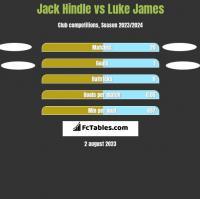 Jack Hindle vs Luke James h2h player stats