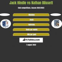 Jack Hindle vs Nathan Blissett h2h player stats