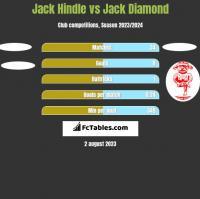 Jack Hindle vs Jack Diamond h2h player stats