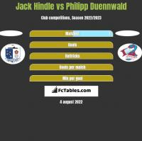 Jack Hindle vs Philipp Duennwald h2h player stats