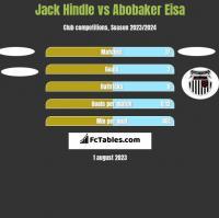 Jack Hindle vs Abobaker Eisa h2h player stats