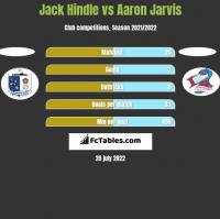 Jack Hindle vs Aaron Jarvis h2h player stats