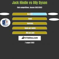 Jack Hindle vs Olly Dyson h2h player stats