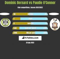 Dominic Bernard vs Paudie O'Connor h2h player stats