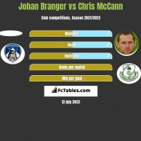 Johan Branger vs Chris McCann h2h player stats