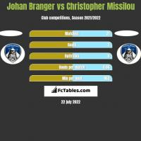 Johan Branger vs Christopher Missilou h2h player stats