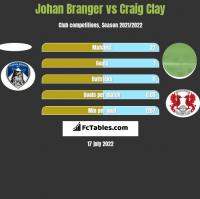 Johan Branger vs Craig Clay h2h player stats