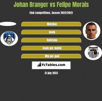 Johan Branger vs Felipe Morais h2h player stats