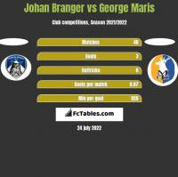 Johan Branger vs George Maris h2h player stats