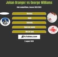 Johan Branger vs George Williams h2h player stats