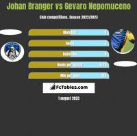 Johan Branger vs Gevaro Nepomuceno h2h player stats
