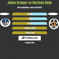Johan Branger vs Harrison Dunk h2h player stats