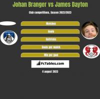 Johan Branger vs James Dayton h2h player stats