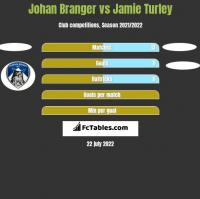 Johan Branger vs Jamie Turley h2h player stats