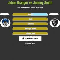 Johan Branger vs Johnny Smith h2h player stats