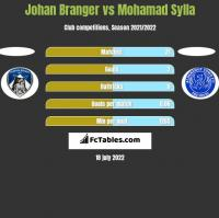 Johan Branger vs Mohamad Sylla h2h player stats