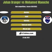 Johan Branger vs Mohamed Maouche h2h player stats