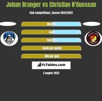 Johan Branger vs Christian N'Guessan h2h player stats