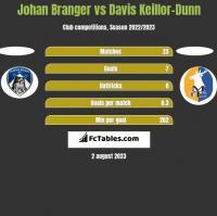 Johan Branger vs Davis Keillor-Dunn h2h player stats
